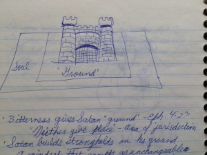 Notes from a lecture by Gothard, 1992